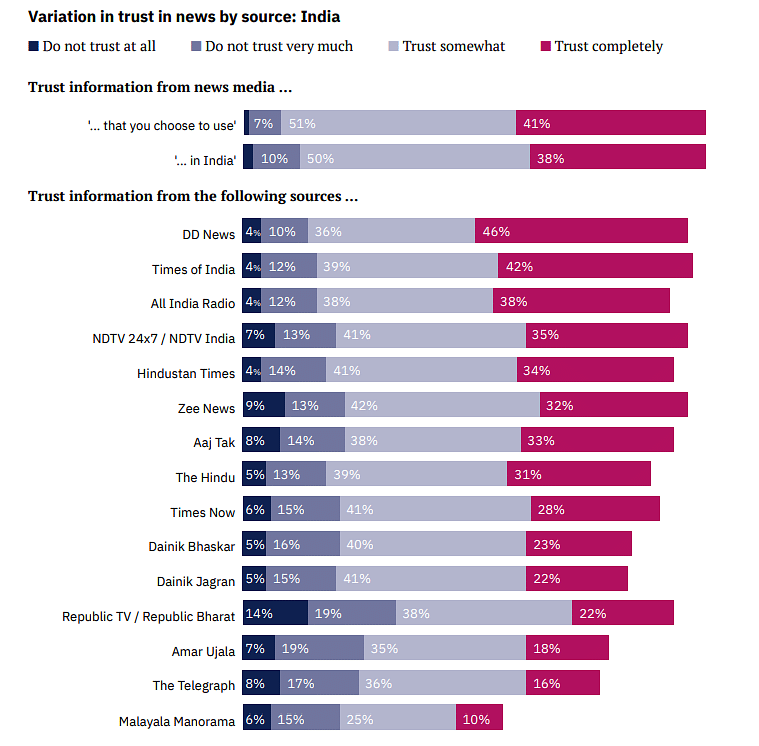 Source: Overcoming Indifference: What Attitudes Towards News Tells Us About Building Trust, published by the Reuters Institute for the Study of Journalism.