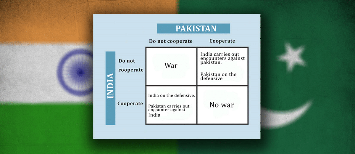Games Nations Play: A Game Theoretic Analysis of the Strategic Relations between India and Pakistan