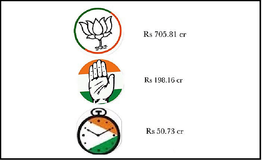 Business houses donate Rs 956.77 crores , BJP main beneficiary