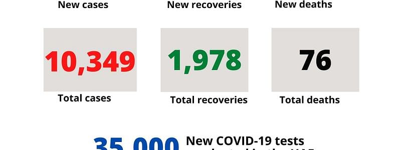 536 new Covid 19 cases reported in the UAE