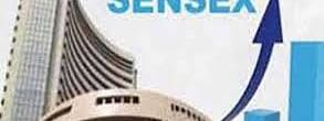 Sensex surged by 637.49 pts