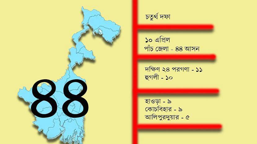 WB Election 21: রাজ্যে চতুর্থ দফায় ৪৪ আসনে ভোট আগামীকাল, তারকা প্রার্থীর ছড়াছড়ি