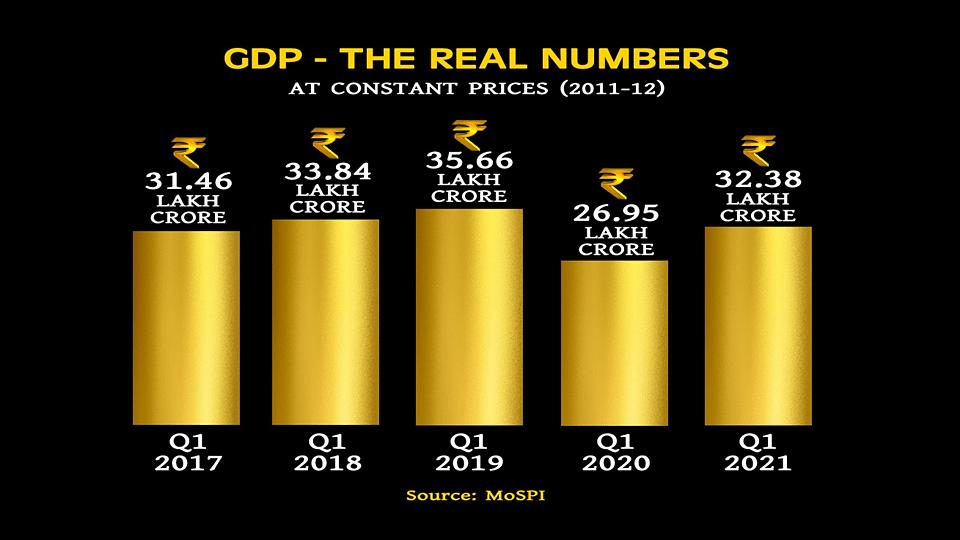 GDP: বৃদ্ধির হার ২০.১ শতাংশ - যদিও উচ্ছ্বাসের কারণ খুঁজে পাচ্ছেন না অর্থনীতিবিদেরা, কেন?