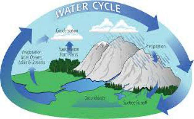 जल-चक्र क्या है ?