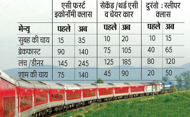 रेलवे के सफर में चाय की चुस्की से लेकर भोजन तक होगा महंगा