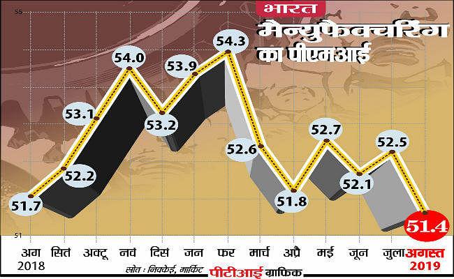 PMI : बिक्री, उत्पादन और रोजगार में सुस्ती से विनिर्माण क्षेत्र की वृद्धि 15 महीने के निचले स्तर पर