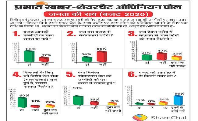Prabhat Khabar-ShareChat Opinion Poll : 60 फीसदी लोग बजट से संतुष्ट, बेरोजगारी घटने की उम्मीद नहीं