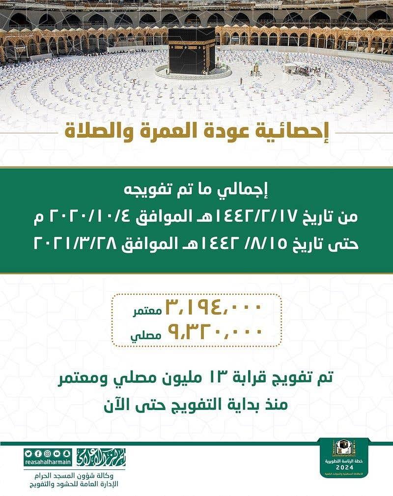 مسجد حرام: اکتوبر سے اب تک نمازیوں اور معتمرین کی تعداد 1.25 کروڑ