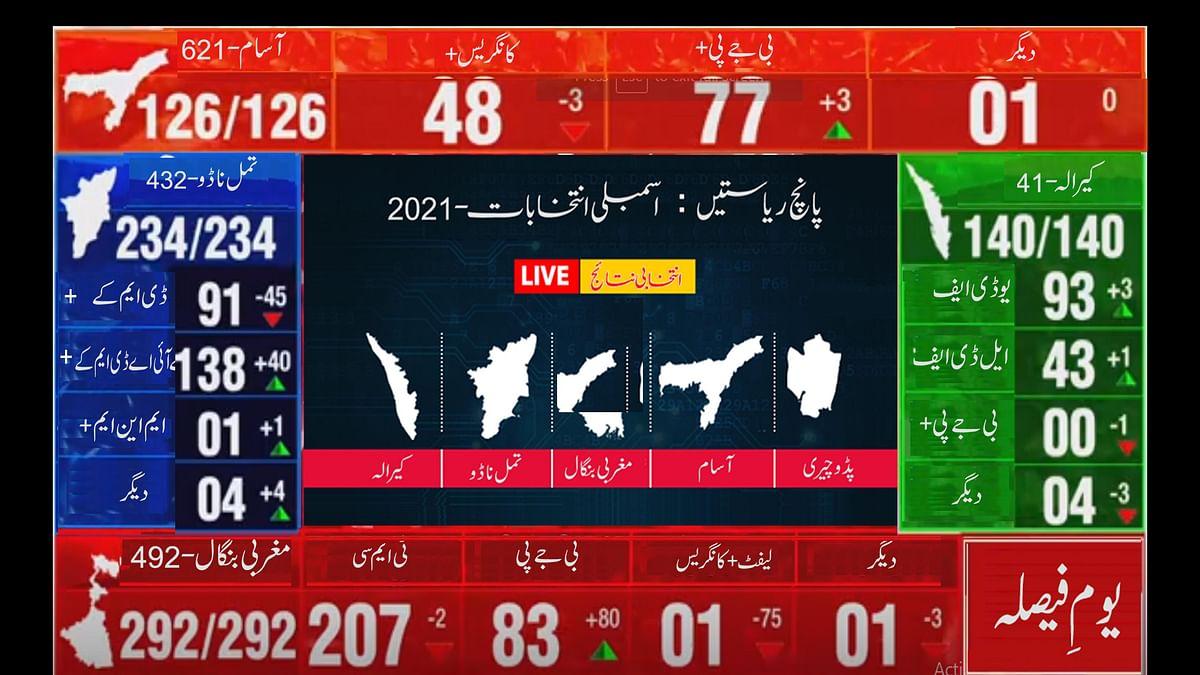 اسمبلی انتخابات: بنگال میں ٹی ایم سی 207، آسام میں بی جے پی 77، کیرالہ میں ایل ڈی ایف 93، تمل ناڈو میں ڈی ایم کے 138 سیٹوں پر آگے