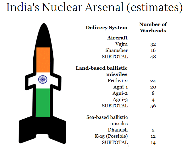 "(स्रोत: <a href=""http://www.tandfonline.com/doi/pdf/10.1177/0096340215599788?needAccess=true"">Indian Nuclear Forces, 2015; Bulletin of Atomic Scientists</a>)"