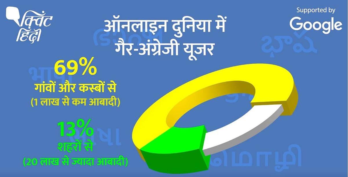 भारतीय भाषाओं को टेक कंपनियों का साथ, इंटरनेट पर बढ़ रही है डिमांड
