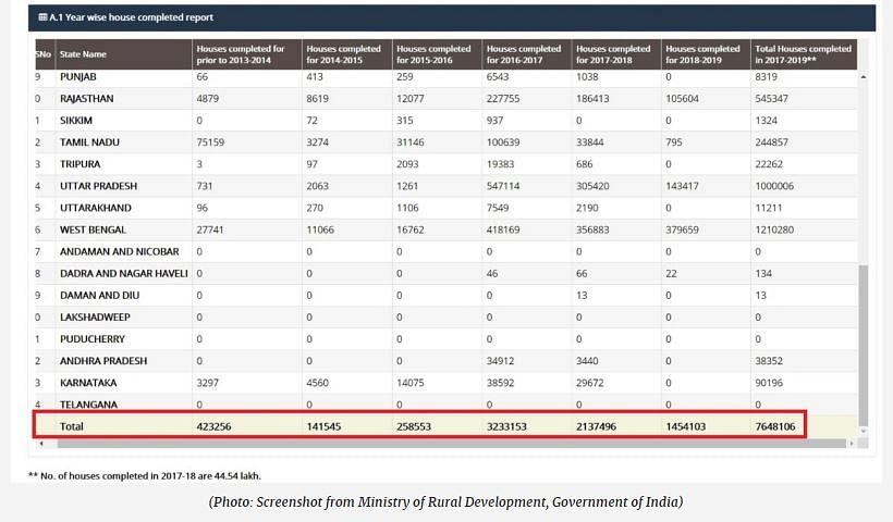 क्या मोदी सरकार ने ग्रामीण इलाकों में बनवाए हैं 1 करोड़ 30 लाख घर?