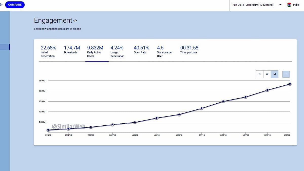 टिक टॉक ने पिछले 12 महीनों में भारत में तेजी से ग्रोथ  किया है.
