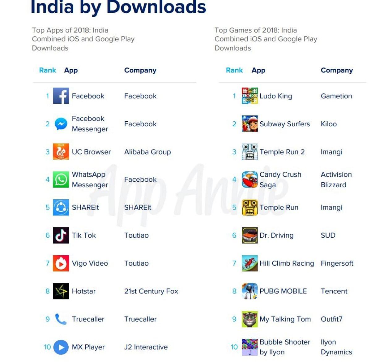 टिक टॉक 2018 में भारत में डाउनलोड किए गए टॉप 10 ऐप में से एक था