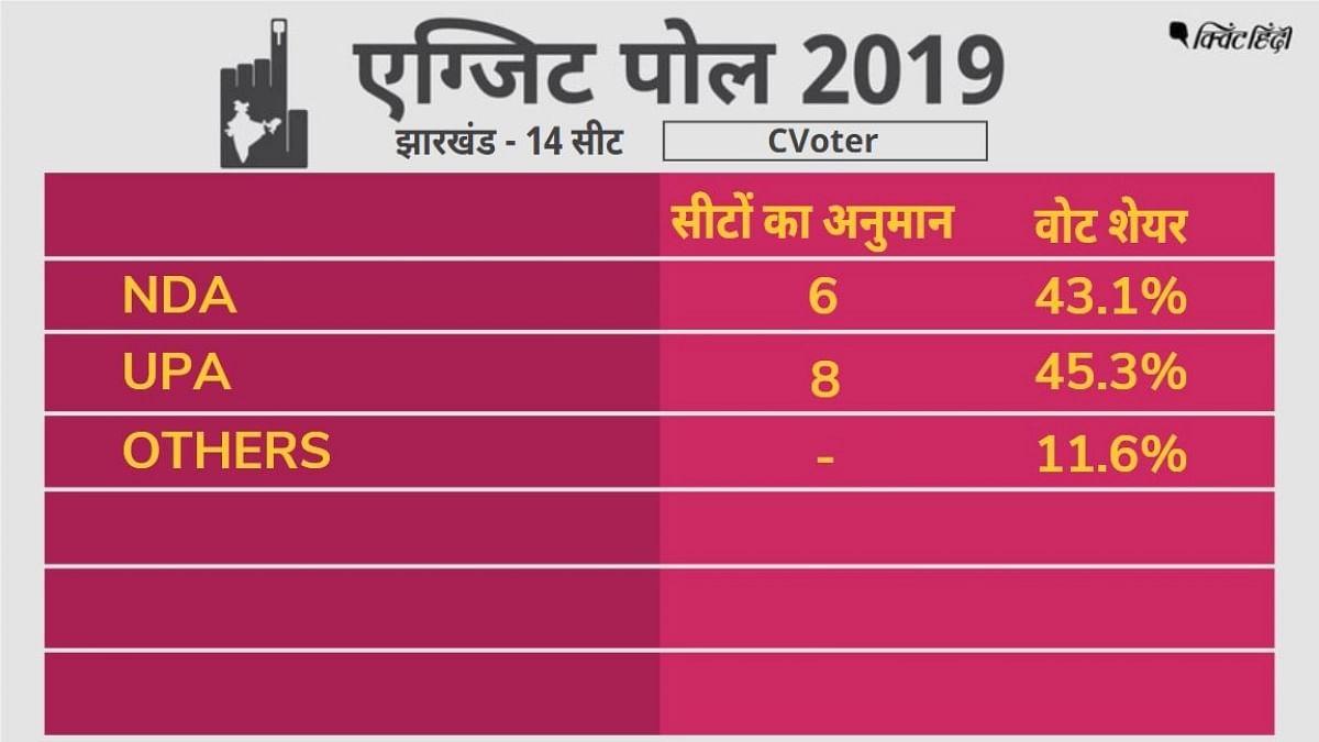 बिहार लोकसभा चुनाव: 39 सीटों पर NDA जीता, 1 सीट कांग्रेस को