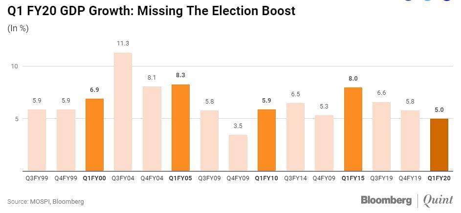 चुनाव के बाद 2015 में ग्रोथ 5.3 परसेंट से छलांग मारकर 8 परसेंट हो गई थी