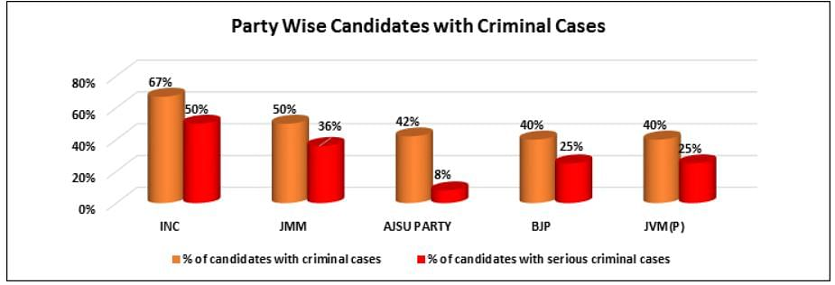 झारखंड चुनावः दूसरे फेज में सबसे ज्यादा करोड़पति उम्मीदवार BJP के