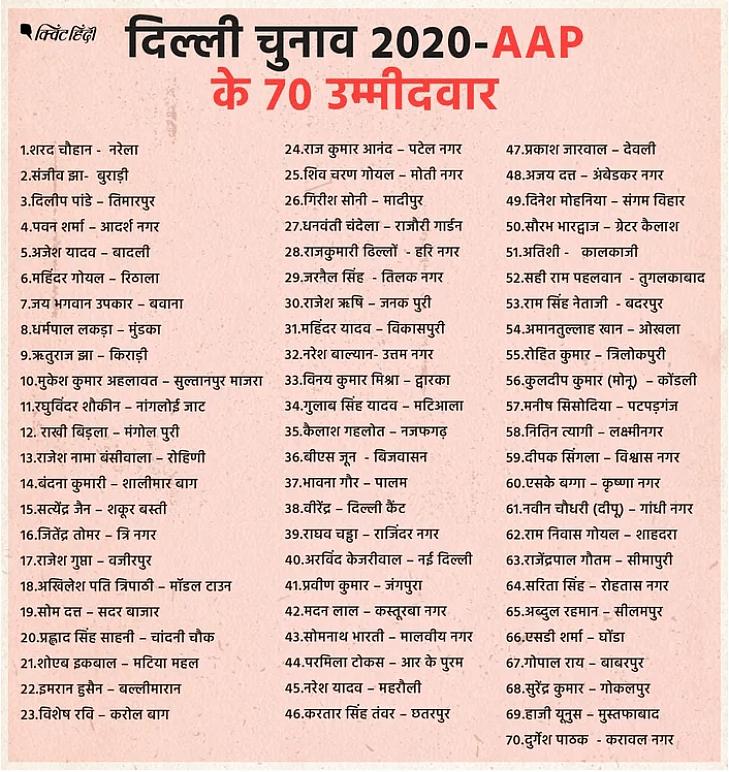दिल्ली चुनाव 2020: केजरीवाल ने किसे टिकट दिया, किसका काटा?