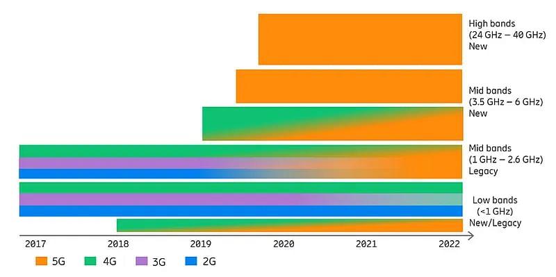 पिछले कुछ सालों में 5G की बदलती तस्वीर