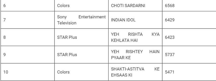 BARC TRP Ratings: हिंदी टीवी सीरियल के सातवें वीक की बार्क रेटिंग.