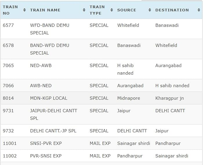 Indian Railways Cancelled Trains Today List.