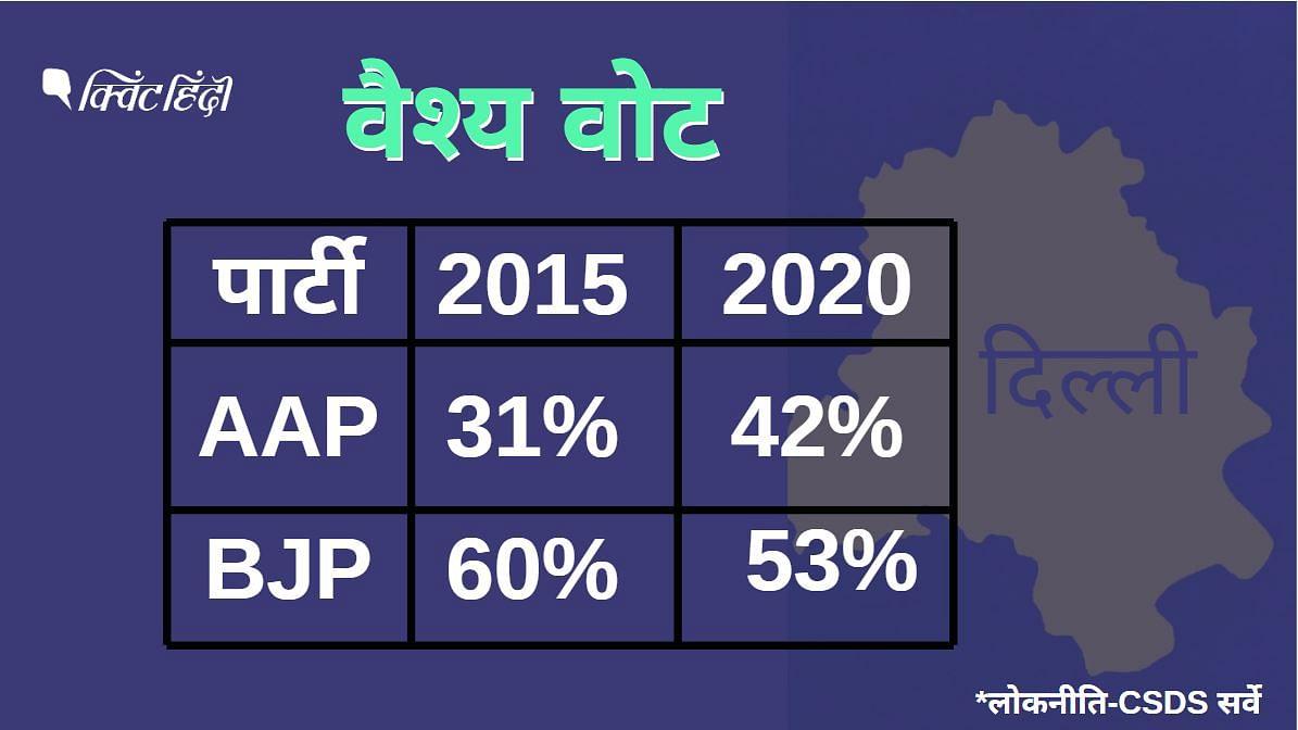 बीजेपी को 2015 के मुकाबले 7% कम वैश्य वोट मिले हैं