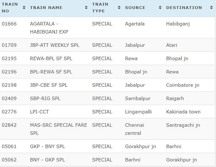 Today, 21 March 2020 Cancelled Trains Full List.