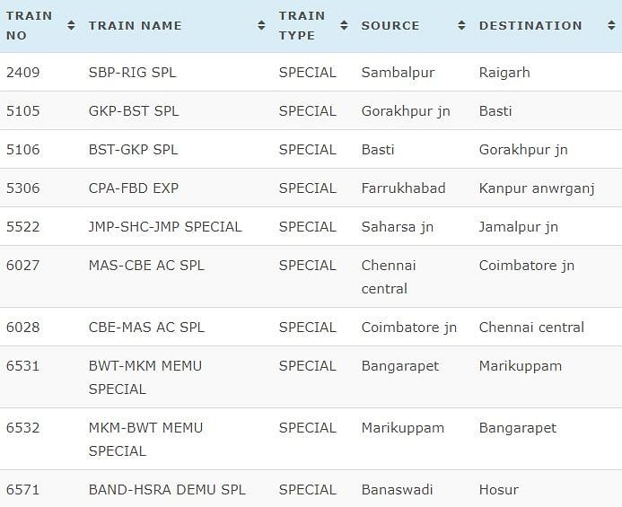 IRCTC Today Cancelled Trains List: आज रद्द रहने वाली ट्रेनों की लिस्ट.