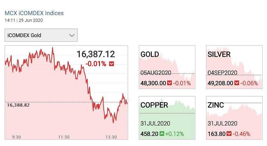 Gold Price Today: सोने में तेजी, जानिए 22, 24 कैरेट का ताजा भाव