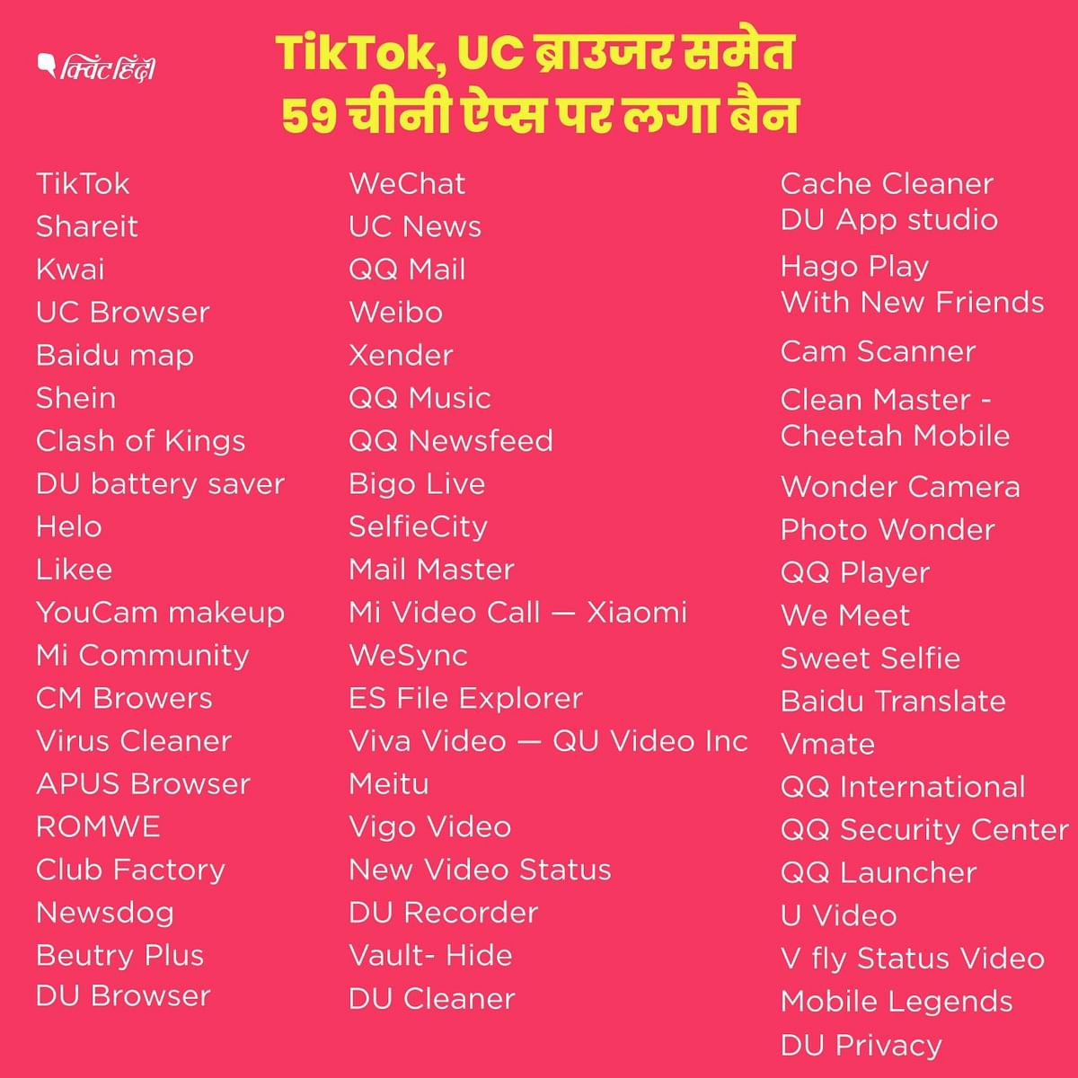 सरकार का बड़ा फैसला- TikTok, UC ब्राउजर 59 चीनी ऐप्स पर बैन । List
