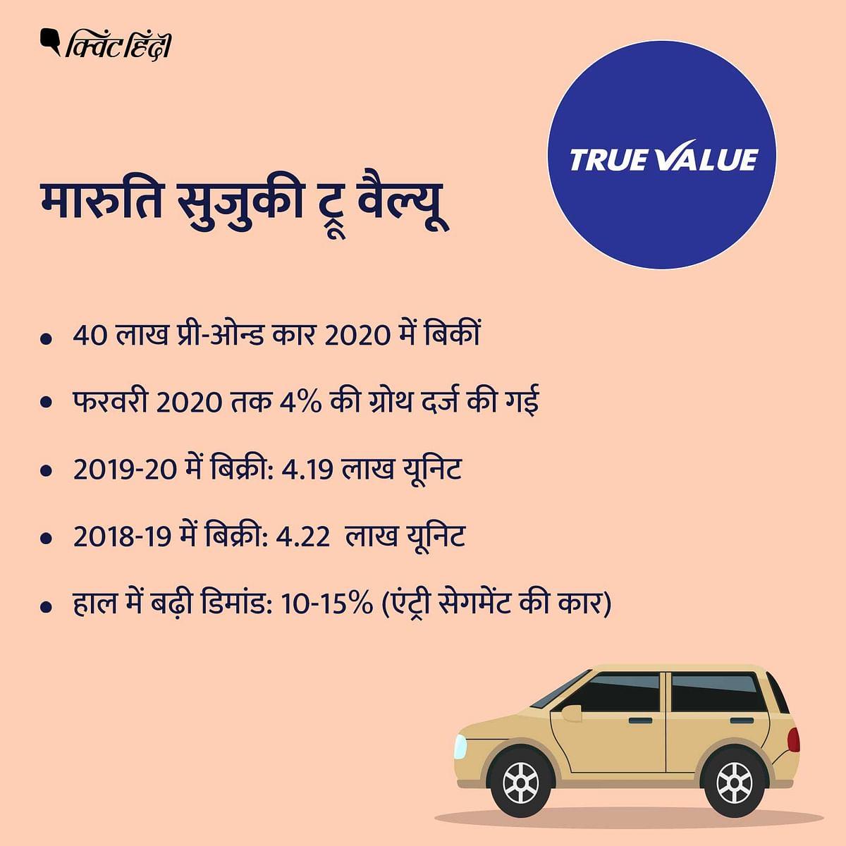 मारुति सुजुकी ट्रू वैल्यू के मुताबिक उन्होंने  2019-20 में 4.19 लाख यूनिट कारों का ट्रांजैक्शन किया है