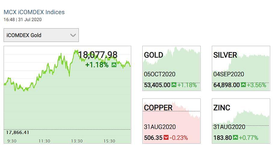 Gold Price 31 July:सोना रिकॉर्ड ऊंचाई पर, जानिए 24 कैरेट का भाव