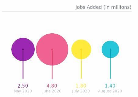 क्या वाकई US में बेहतर हैं रोजगार के हाल? ट्रंप के ट्वीट की पड़ताल
