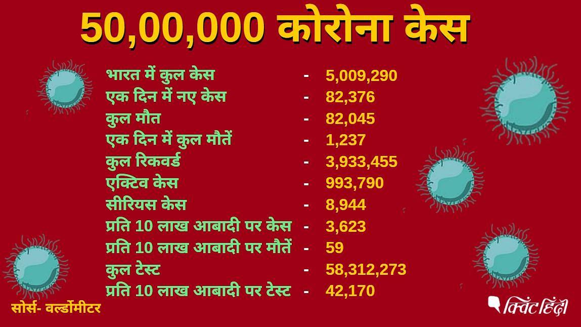 भारत में कोरोना केस 50 लाख के पार, करीब 10 लाख एक्टिव केस