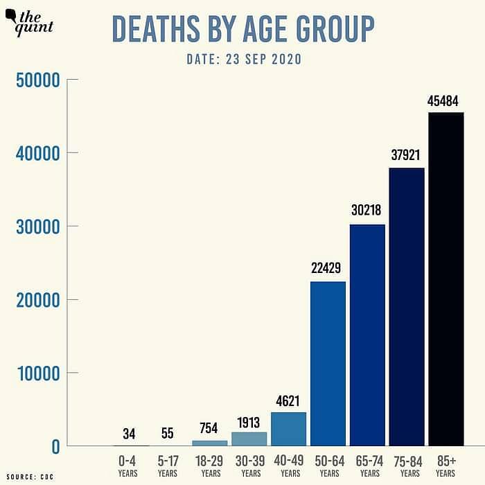 डेटा-रिसर्च से परे है ट्रंप के बोल-'युवाओं को कोरोना से खतरा नहीं'