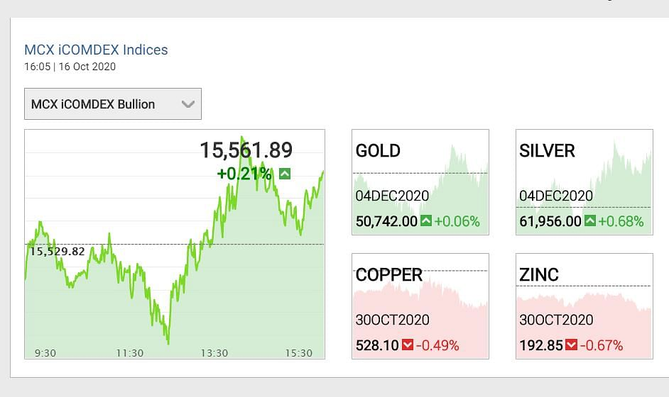 Gold Silver prices 16 Oct 2020