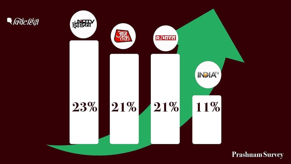 न रिपब्लिक,न आजतक, ज्यादा देखा जाता है NDTV-TRP स्कैम के बीच सर्वे
