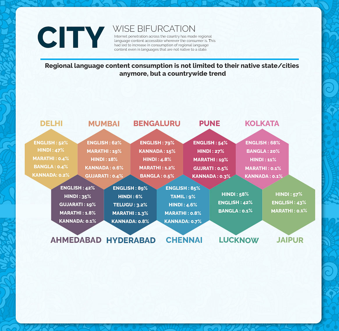 City wise bifurcation of languages in India