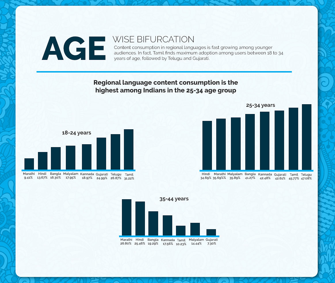 Age wise bifurcation in India