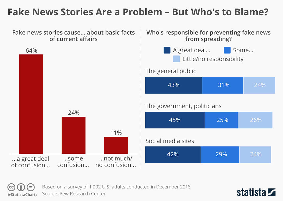 Who's to blame for the fake news production