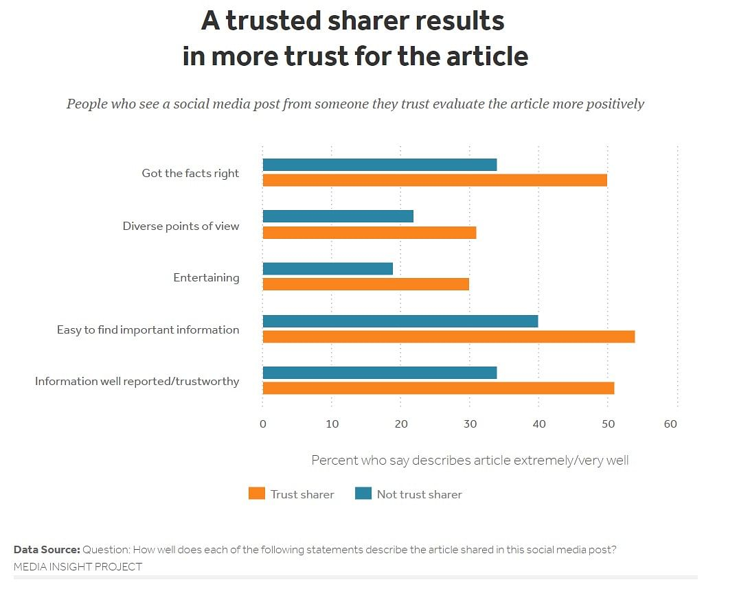How audience trust fuels the future of independent journalism