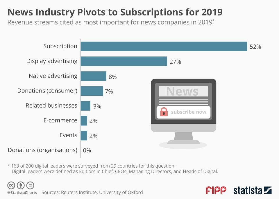 Subscription-based business model rising in popularity