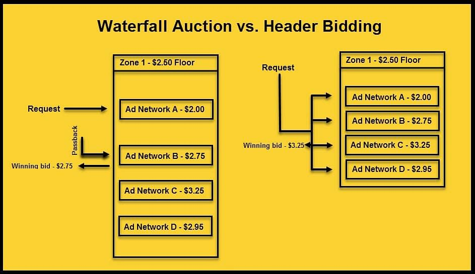 Waterfall auction vs. header bidding