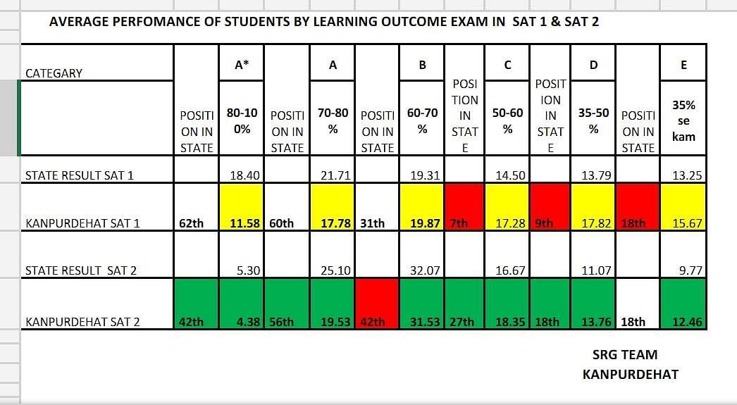 लर्निंग आउट कम परीक्षा में तीन माह में 62 वें स्थान से 42 वें पर पहुँचा कानपुर देहात
