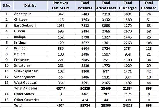 आंध्र प्रदेश में कोरोना के 4074 नए मामले सामने आए
