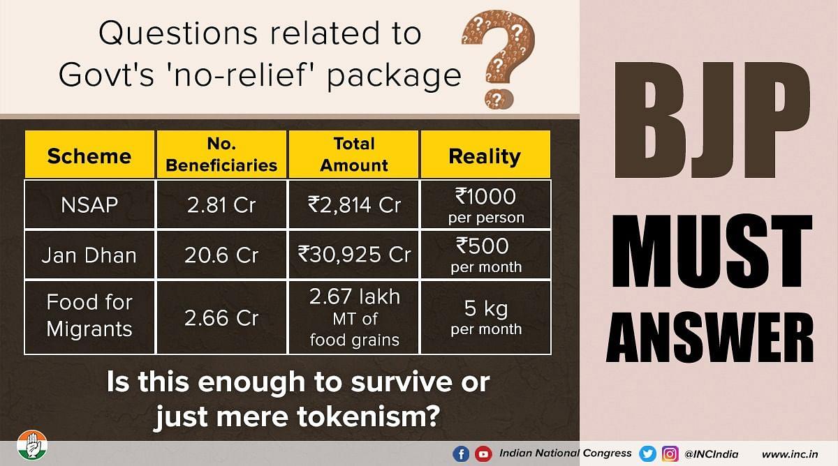 कांग्रेस का केंद्र से सवाल, क्या 500-1000 रुपये और 5 किग्रा अनाज पर्याप्त मदद कहलाता है?