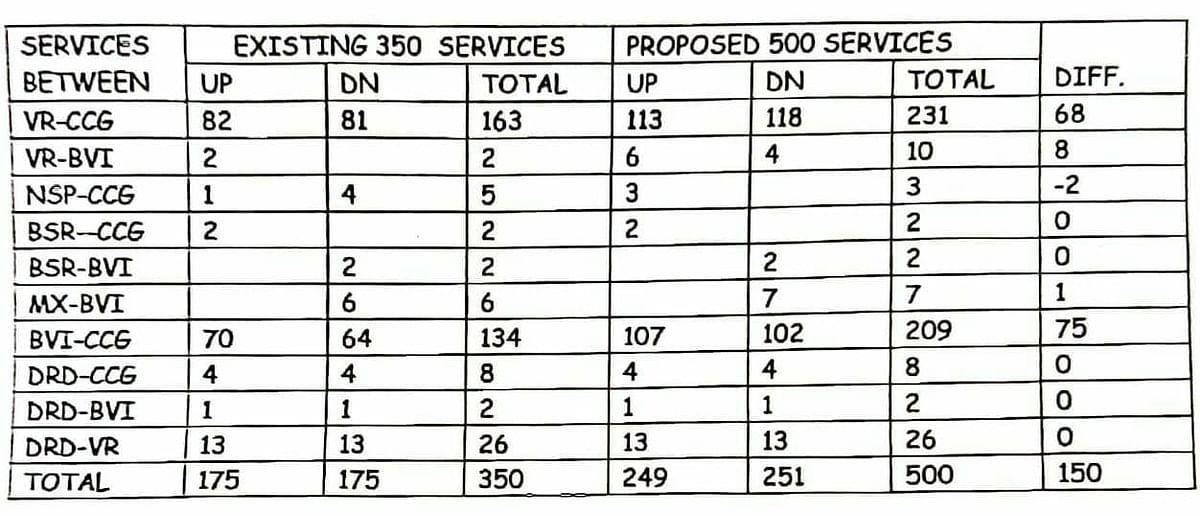 मुंबई उपनगरीय खंड पर 21 से कुल 500 विशेष लोकल ट्रेनें चलाएगी पश्चिम रेलवे