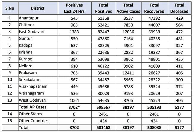 आंध्र प्रदेश में संक्रमितो की संख्या 6 लाख के पार