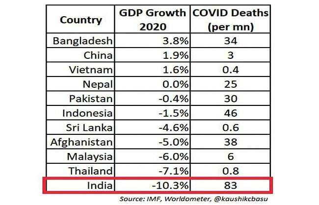 राहुल में जीडीपी ग्रोथ का आंकड़ा शेयर कर सरकार की नीतियों पर उठाया सवाल