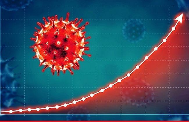 देश में काेरोना से ठीक हुए मरीजों का प्रतिशत बढ़कर हुआ 87.56